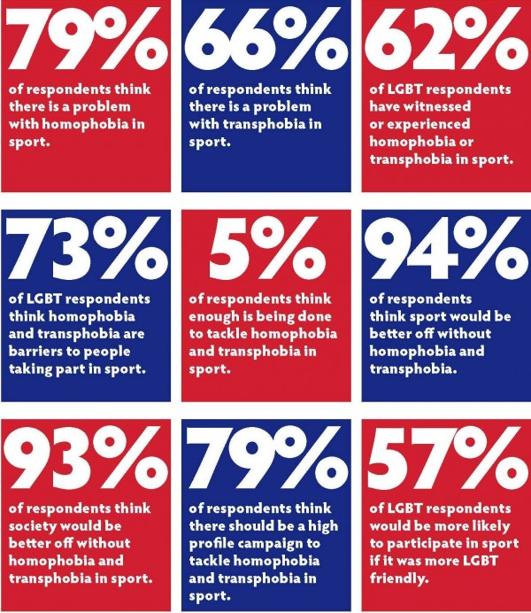a report on homophobia in sports Published a report entitled state sponsored homophobia 2009,  professional sports in many countries involves homophobic expressions by star athletes and by fans.