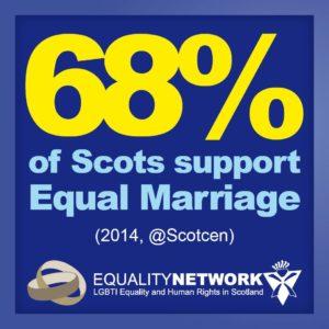 68 percent support